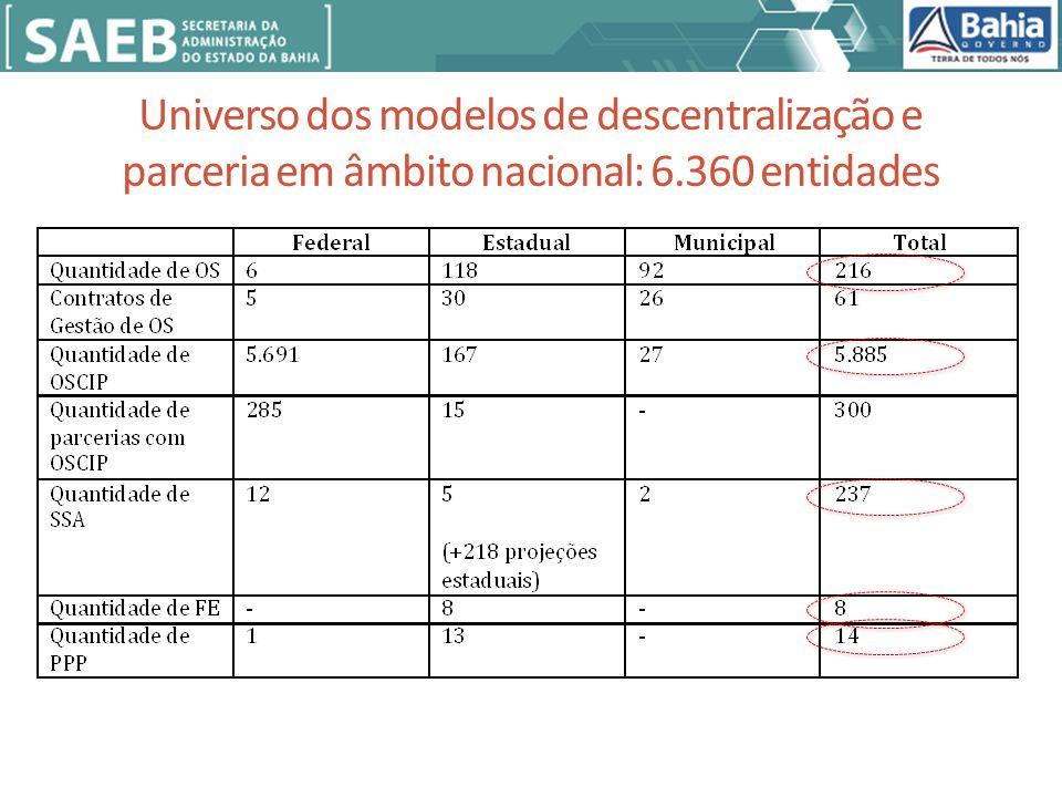 Universo dos modelos de descentralização e parceria em âmbito nacional: 6.360 entidades