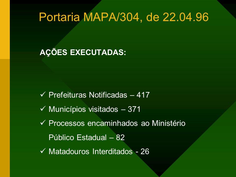 Portaria MAPA/304, de 22.04.96 AÇÕES EXECUTADAS: