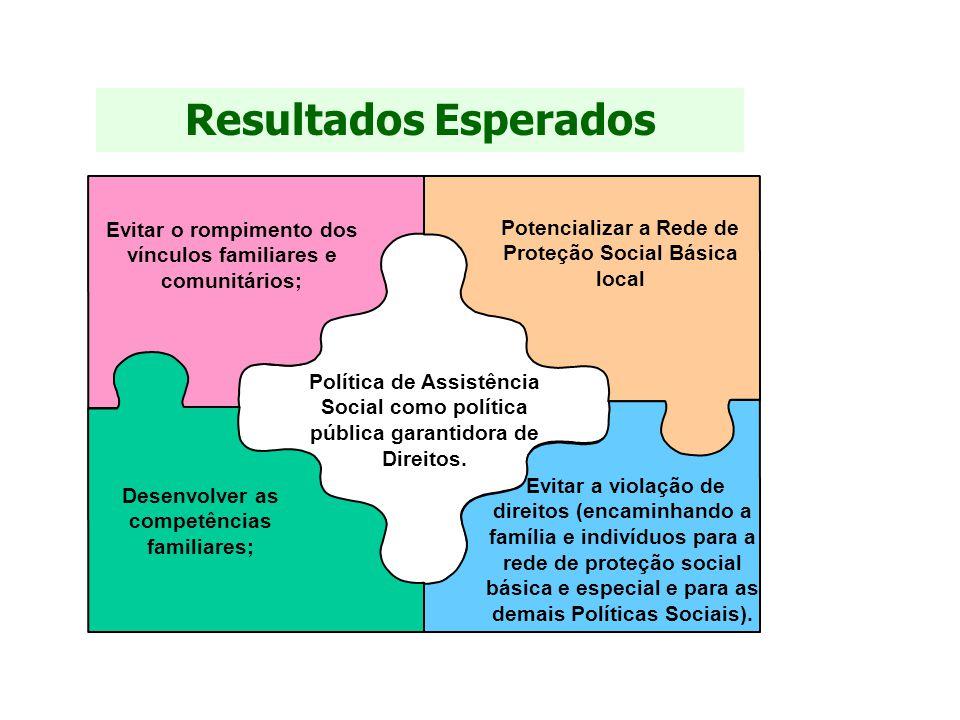 Resultados Esperados Evitar o rompimento dos vínculos familiares e comunitários; Potencializar a Rede de Proteção Social Básica local.