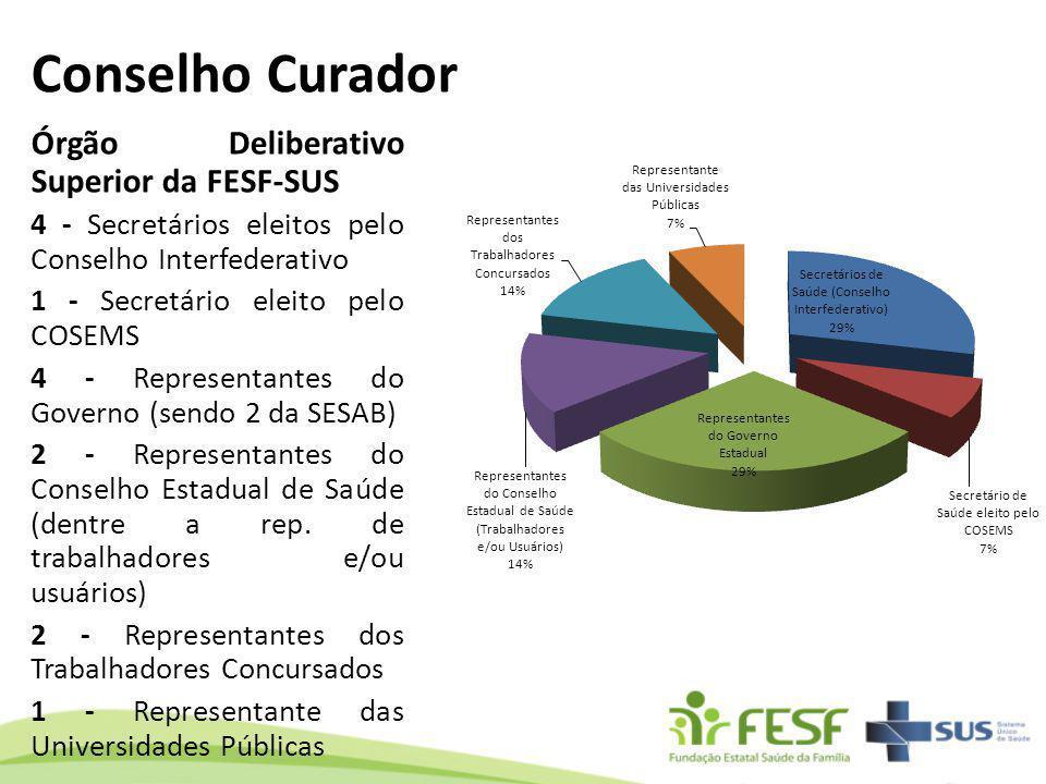 Conselho Curador Órgão Deliberativo Superior da FESF-SUS