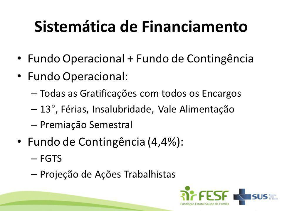 Sistemática de Financiamento