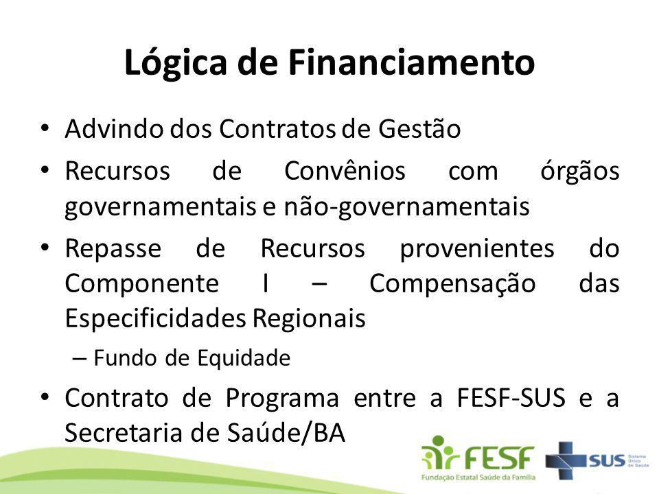 Lógica de Financiamento