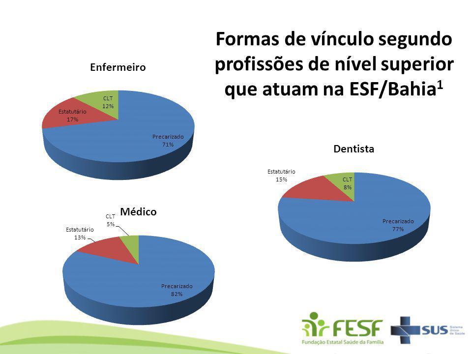 Formas de vínculo segundo profissões de nível superior que atuam na ESF/Bahia1