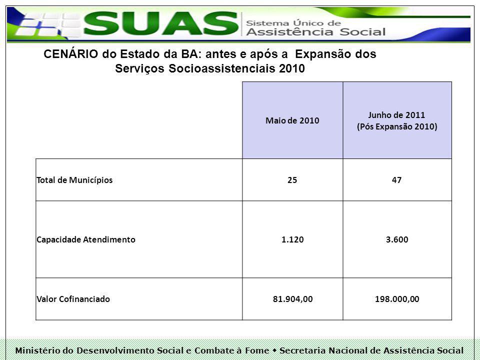 CENÁRIO do Estado da BA: antes e após a Expansão dos Serviços Socioassistenciais 2010