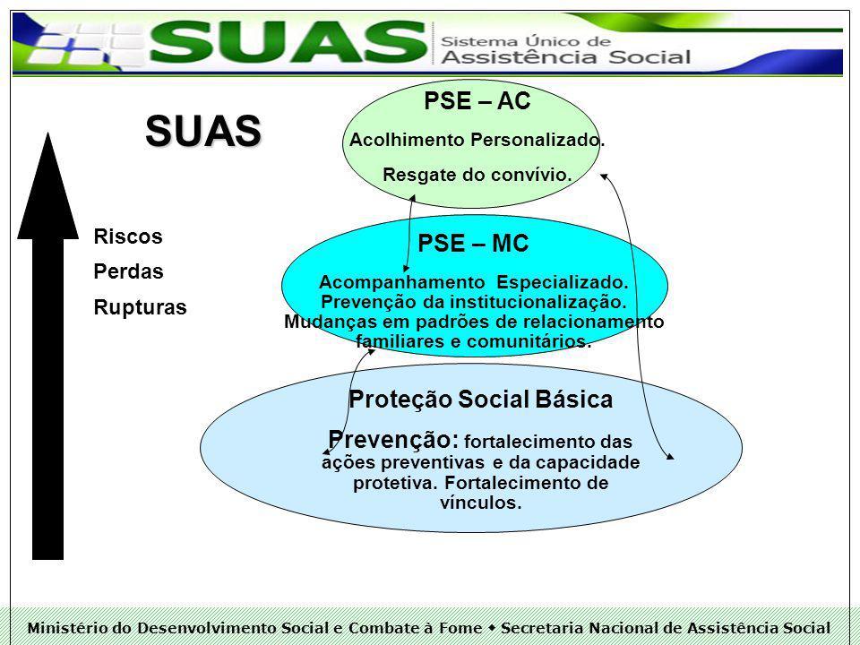 Acolhimento Personalizado. Proteção Social Básica