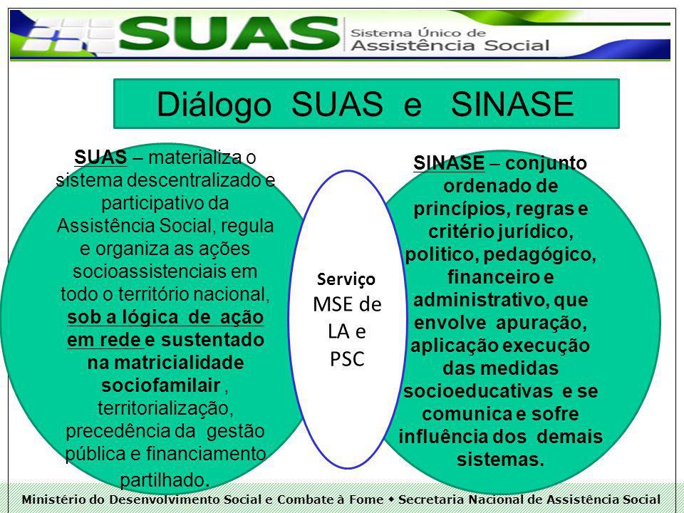 Diálogo SUAS e SINASE LA e PSC
