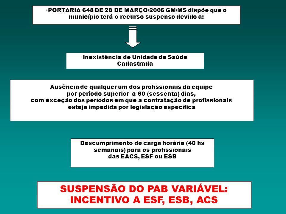 SUSPENSÃO DO PAB VARIÁVEL: INCENTIVO A ESF, ESB, ACS