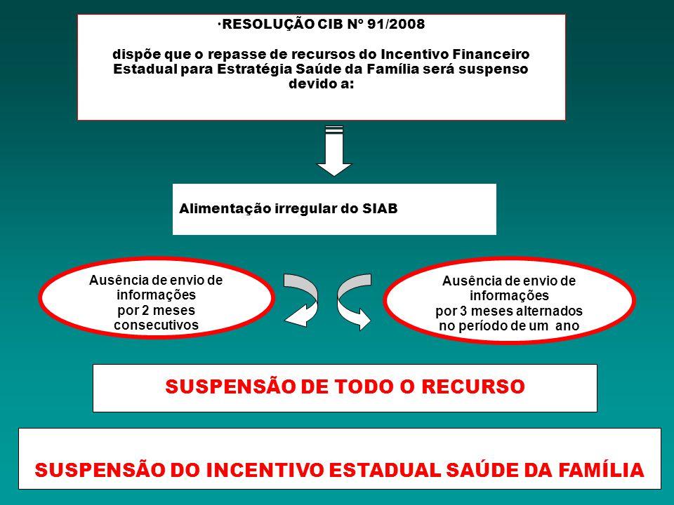 SUSPENSÃO DE TODO O RECURSO