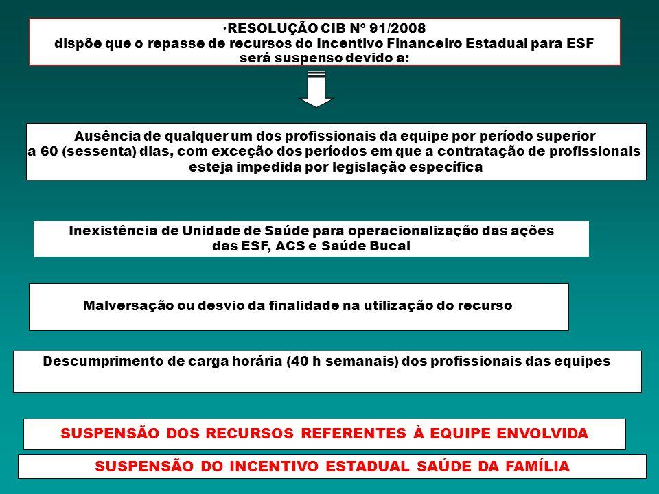 SUSPENSÃO DOS RECURSOS REFERENTES À EQUIPE ENVOLVIDA