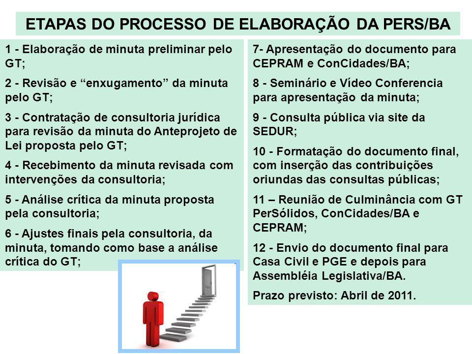 ETAPAS DO PROCESSO DE ELABORAÇÃO DA PERS/BA