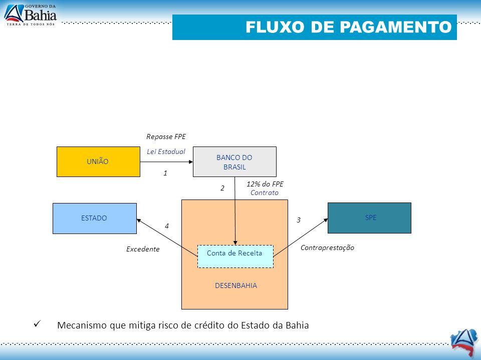 FLUXO DE PAGAMENTO Repasse FPE. Lei Estadual. BANCO DO BRASIL. UNIÃO. 1. 12% do FPE. 2. Contrato.