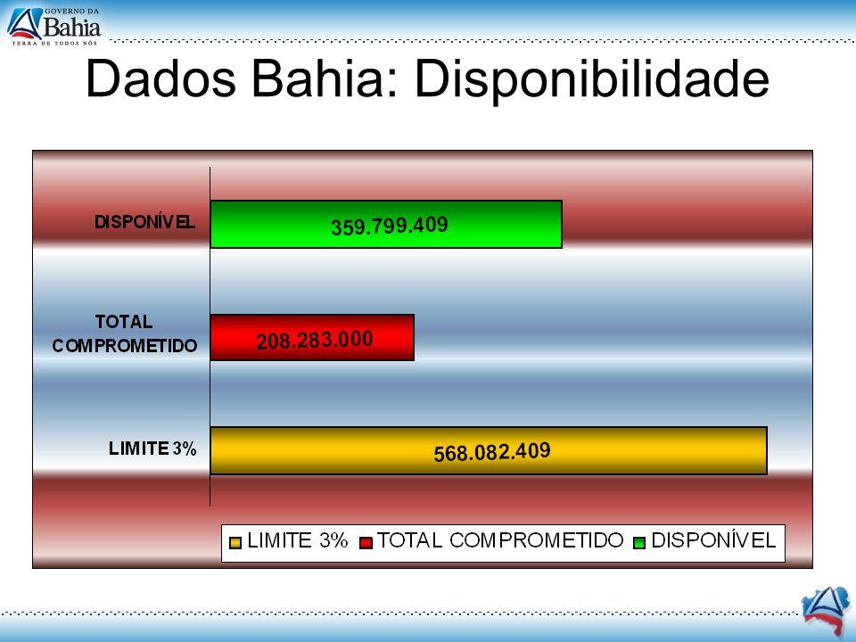 Dados Bahia: Disponibilidade