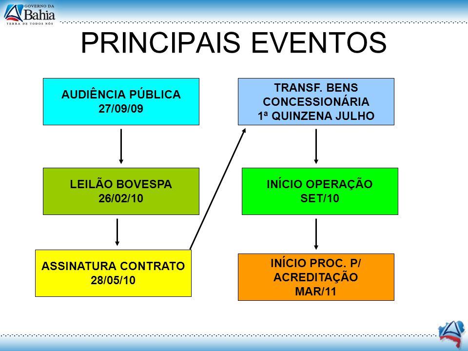PRINCIPAIS EVENTOS AUDIÊNCIA PÚBLICA 27/09/09 TRANSF. BENS