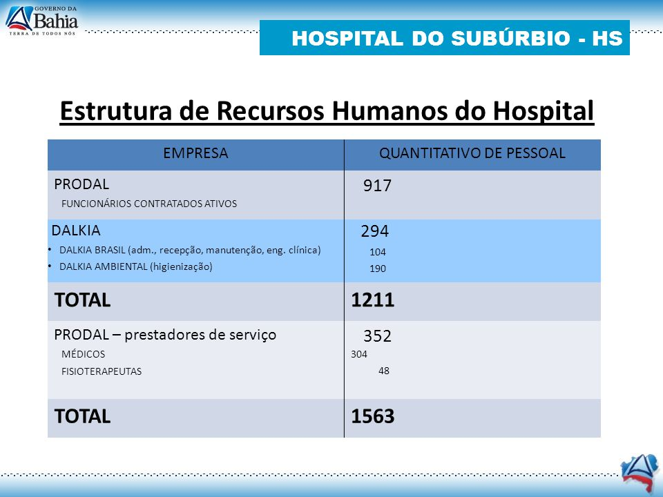 Estrutura de Recursos Humanos do Hospital