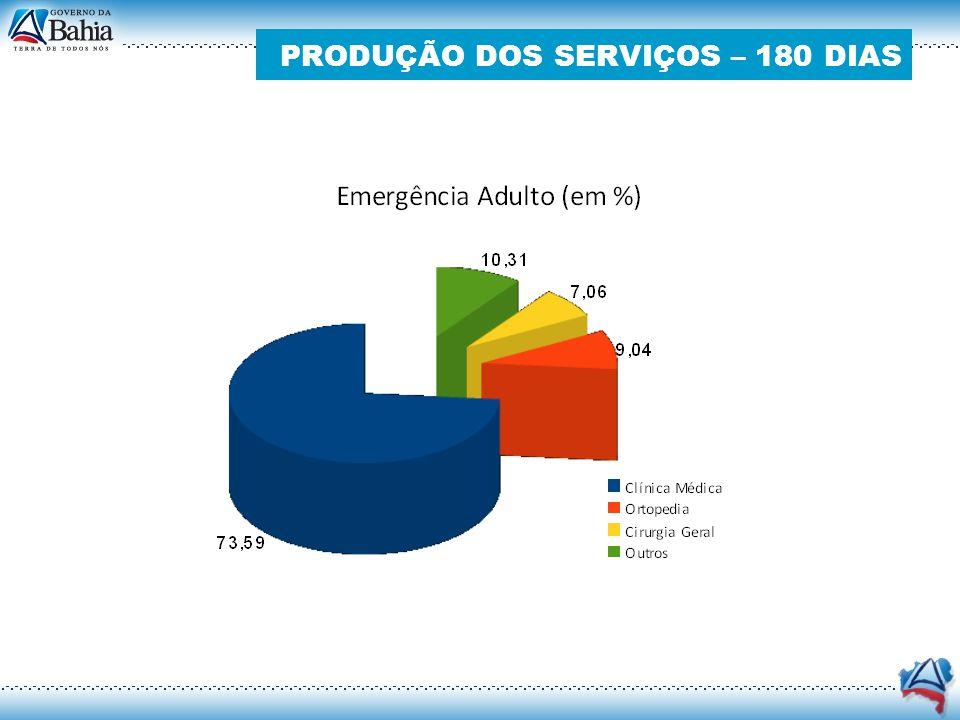 PRODUÇÃO DOS SERVIÇOS – 180 DIAS