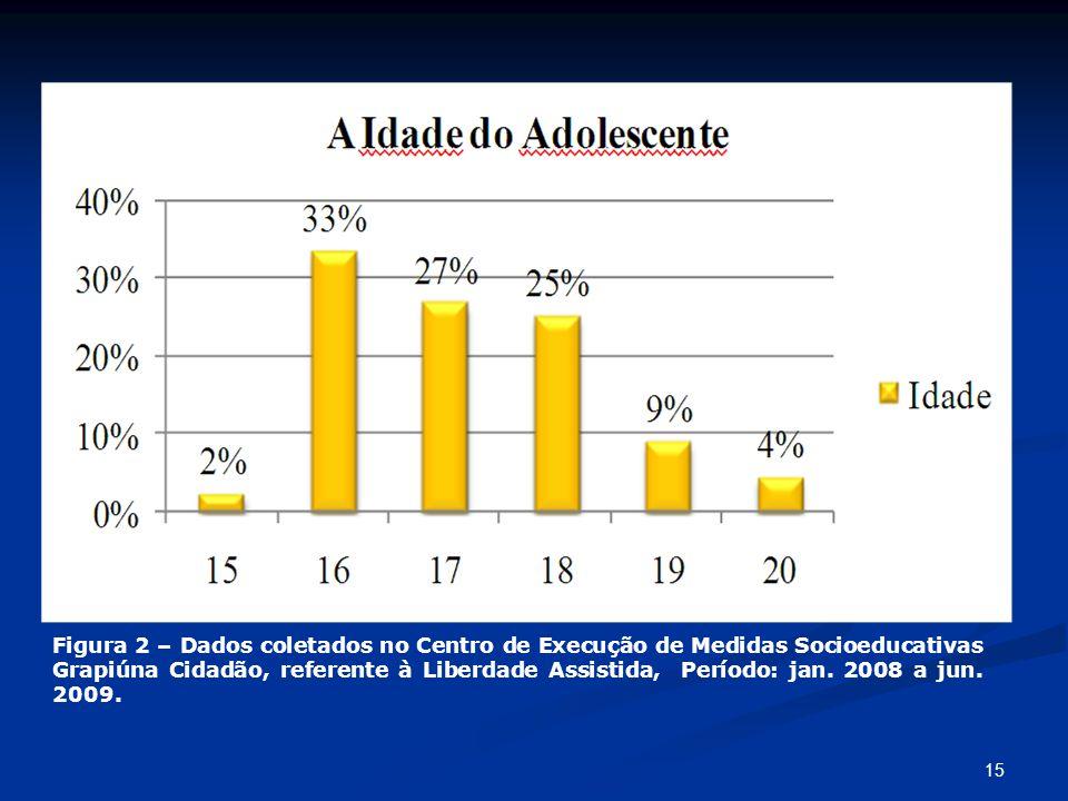 Figura 2 – Dados coletados no Centro de Execução de Medidas Socioeducativas Grapiúna Cidadão, referente à Liberdade Assistida, Período: jan.