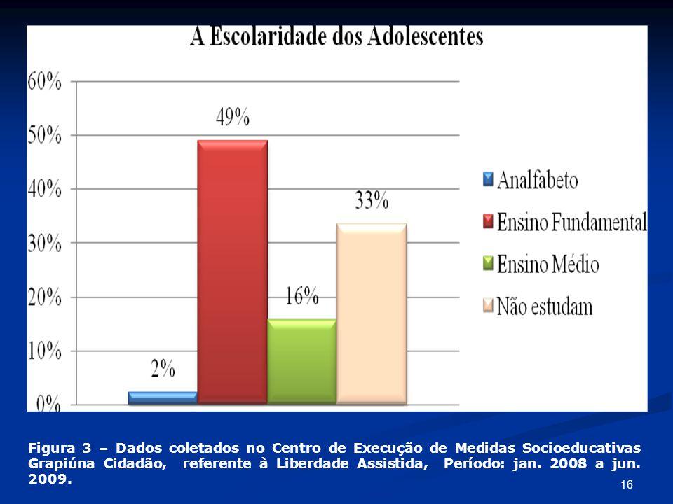 Figura 3 – Dados coletados no Centro de Execução de Medidas Socioeducativas Grapiúna Cidadão, referente à Liberdade Assistida, Período: jan.