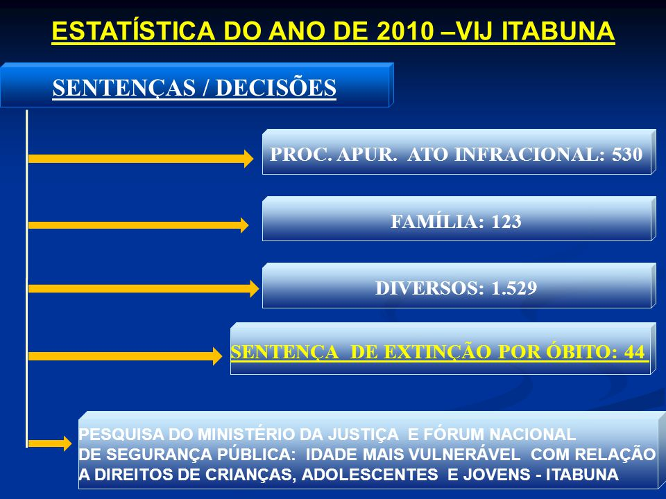 ESTATÍSTICA DO ANO DE 2010 –VIJ ITABUNA