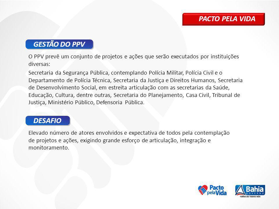 PACTO PELA VIDA GESTÃO DO PPV DESAFIO