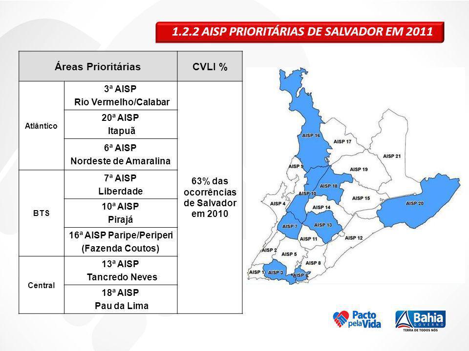 63% das ocorrências de Salvador em 2010 16ª AISP Paripe/Periperi