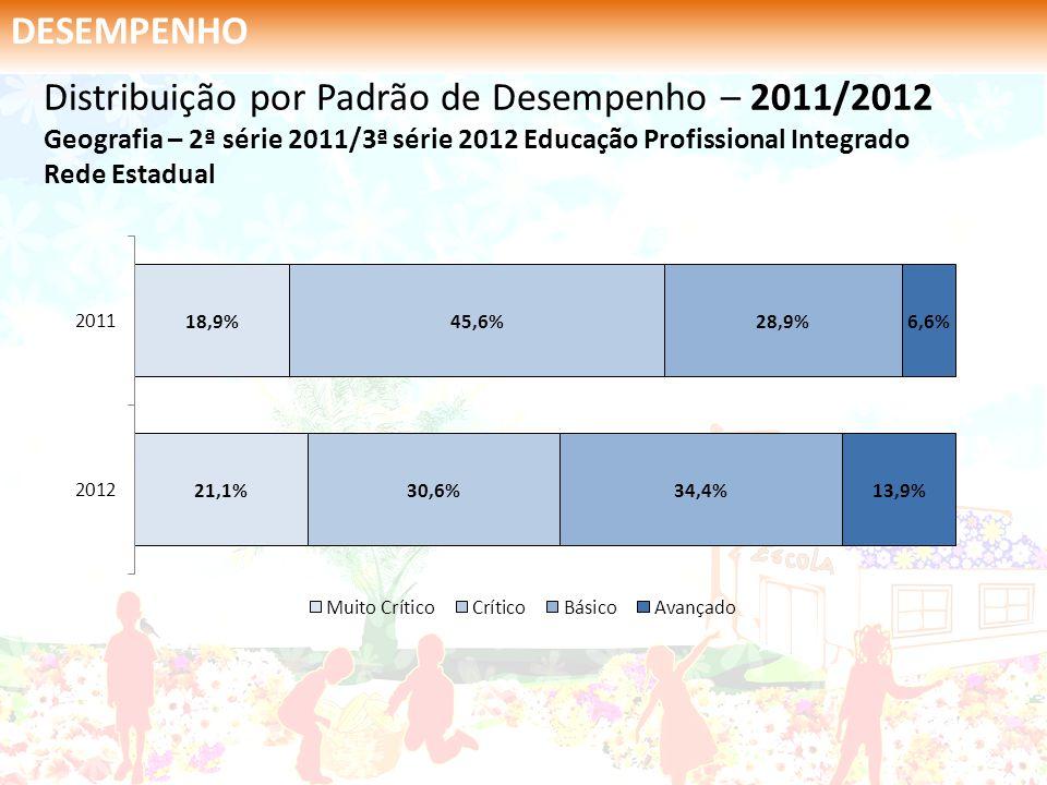 DESEMPENHO Distribuição por Padrão de Desempenho – 2011/2012 Geografia – 2ª série 2011/3ª série 2012 Educação Profissional Integrado Rede Estadual.