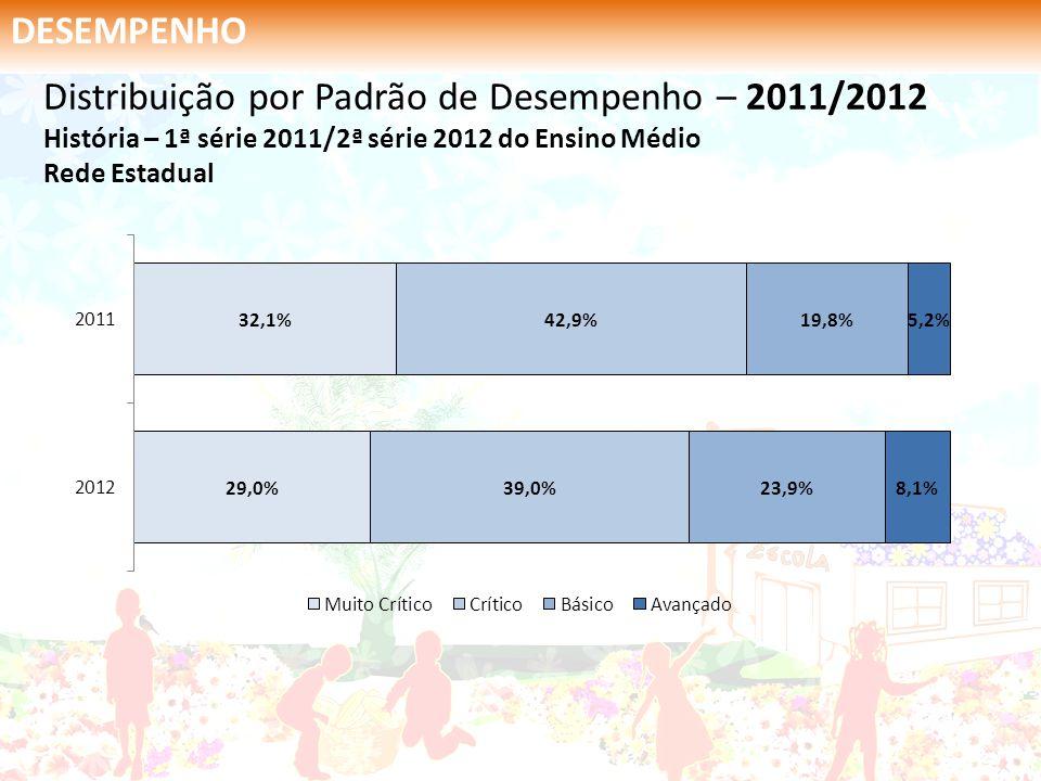 DESEMPENHO Distribuição por Padrão de Desempenho – 2011/2012 História – 1ª série 2011/2ª série 2012 do Ensino Médio Rede Estadual.