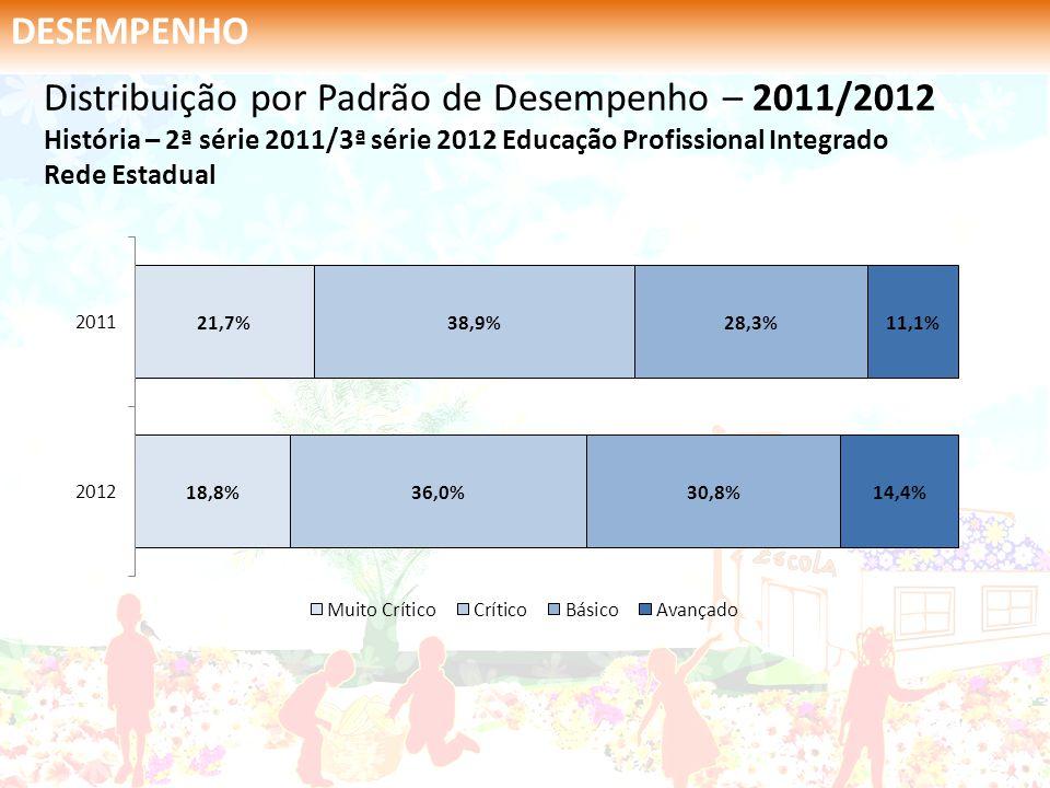 DESEMPENHO Distribuição por Padrão de Desempenho – 2011/2012 História – 2ª série 2011/3ª série 2012 Educação Profissional Integrado Rede Estadual.