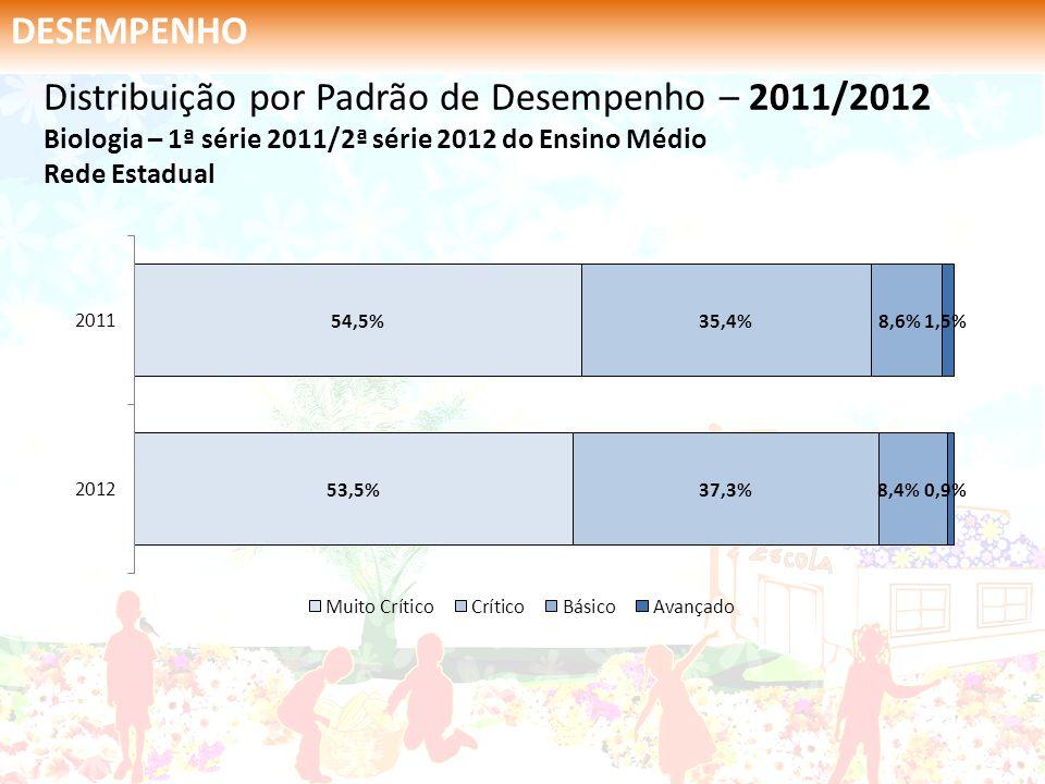 DESEMPENHO Distribuição por Padrão de Desempenho – 2011/2012 Biologia – 1ª série 2011/2ª série 2012 do Ensino Médio Rede Estadual.