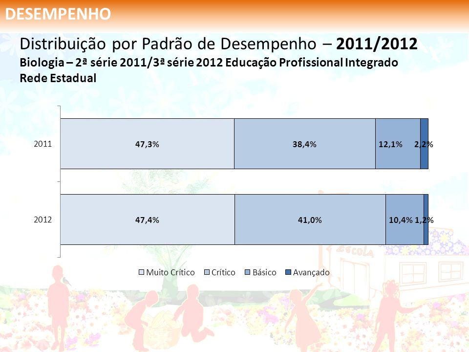 DESEMPENHO Distribuição por Padrão de Desempenho – 2011/2012 Biologia – 2ª série 2011/3ª série 2012 Educação Profissional Integrado Rede Estadual.