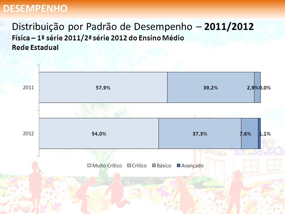 DESEMPENHO Distribuição por Padrão de Desempenho – 2011/2012 Física – 1ª série 2011/2ª série 2012 do Ensino Médio Rede Estadual.