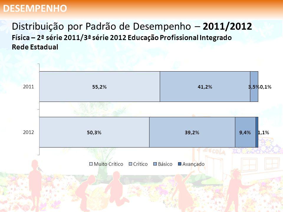 DESEMPENHO Distribuição por Padrão de Desempenho – 2011/2012 Física – 2ª série 2011/3ª série 2012 Educação Profissional Integrado Rede Estadual.
