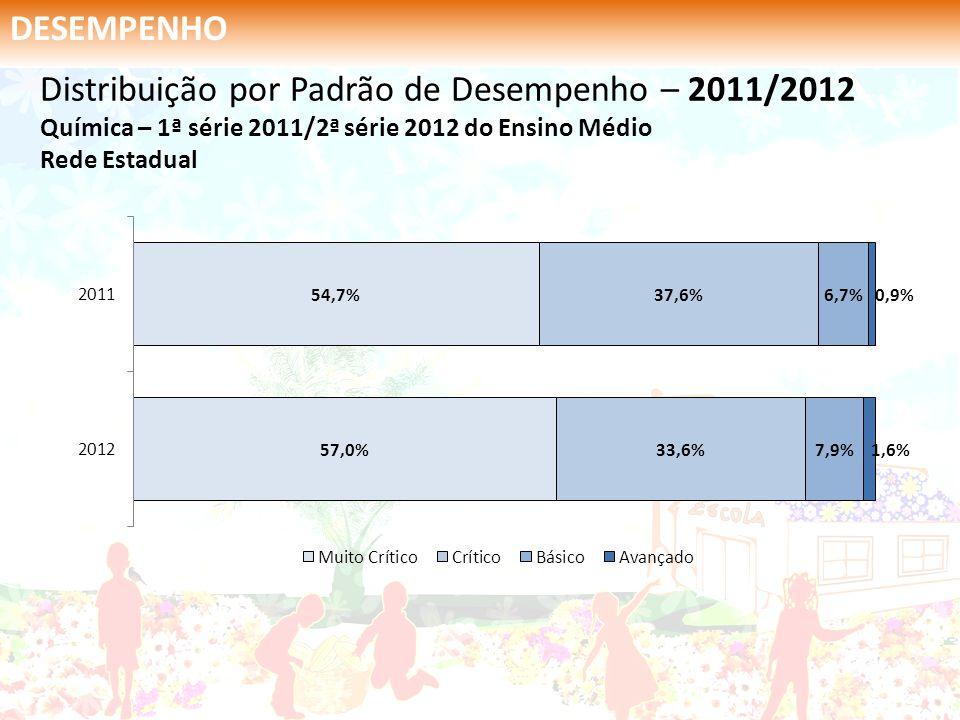 DESEMPENHO Distribuição por Padrão de Desempenho – 2011/2012 Química – 1ª série 2011/2ª série 2012 do Ensino Médio Rede Estadual.