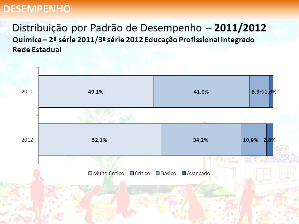 DESEMPENHO Distribuição por Padrão de Desempenho – 2011/2012 Química – 2ª série 2011/3ª série 2012 Educação Profissional Integrado Rede Estadual.