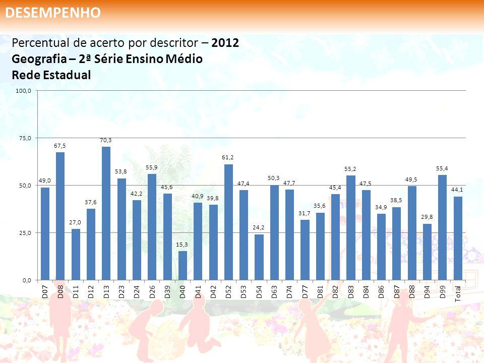 DESEMPENHO Percentual de acerto por descritor – 2012