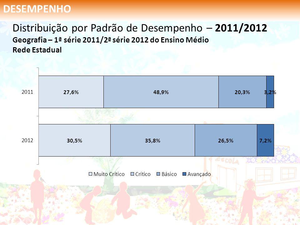 DESEMPENHO Distribuição por Padrão de Desempenho – 2011/2012 Geografia – 1ª série 2011/2ª série 2012 do Ensino Médio Rede Estadual.
