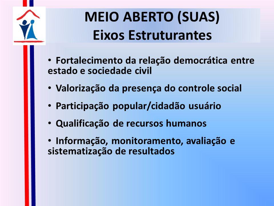 MEIO ABERTO (SUAS) Eixos Estruturantes