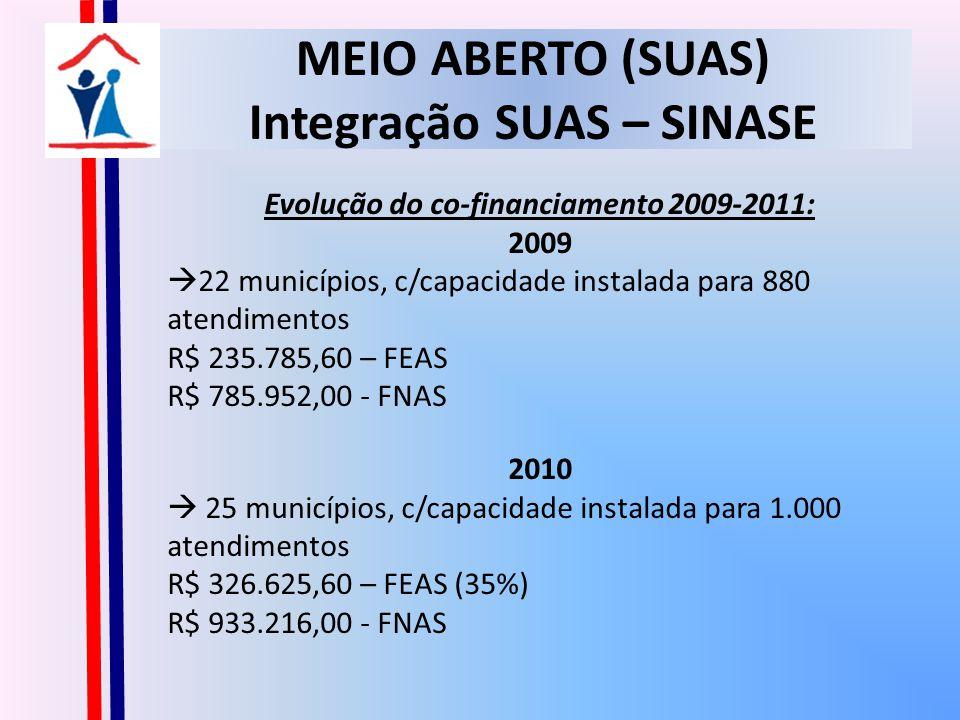 MEIO ABERTO (SUAS) Integração SUAS – SINASE