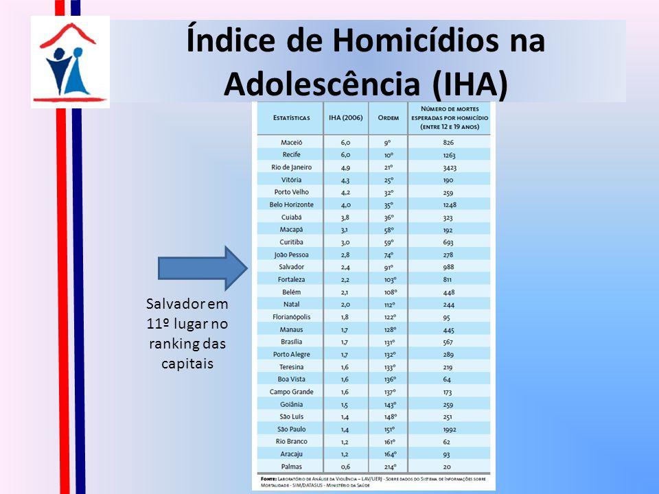 Índice de Homicídios na Adolescência (IHA)