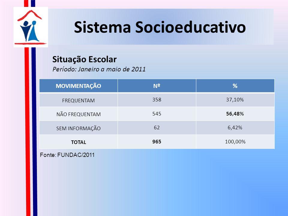 Sistema Socioeducativo