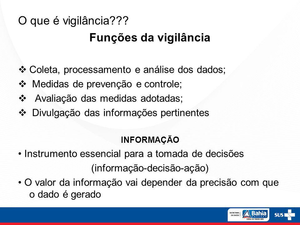 (informação-decisão-ação)