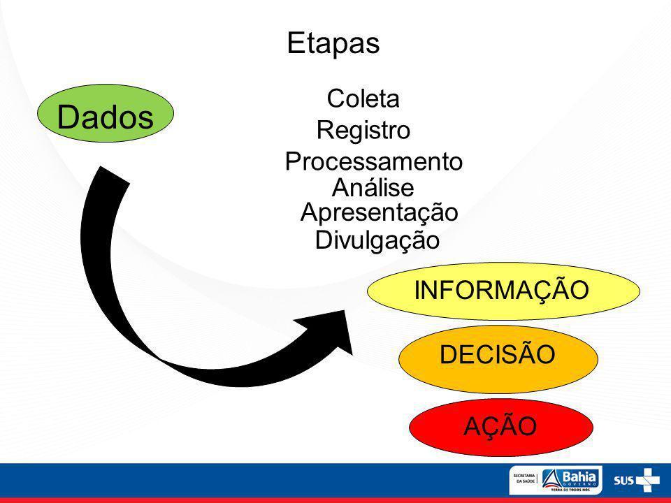 Dados Etapas Coleta Registro Processamento Análise Apresentação