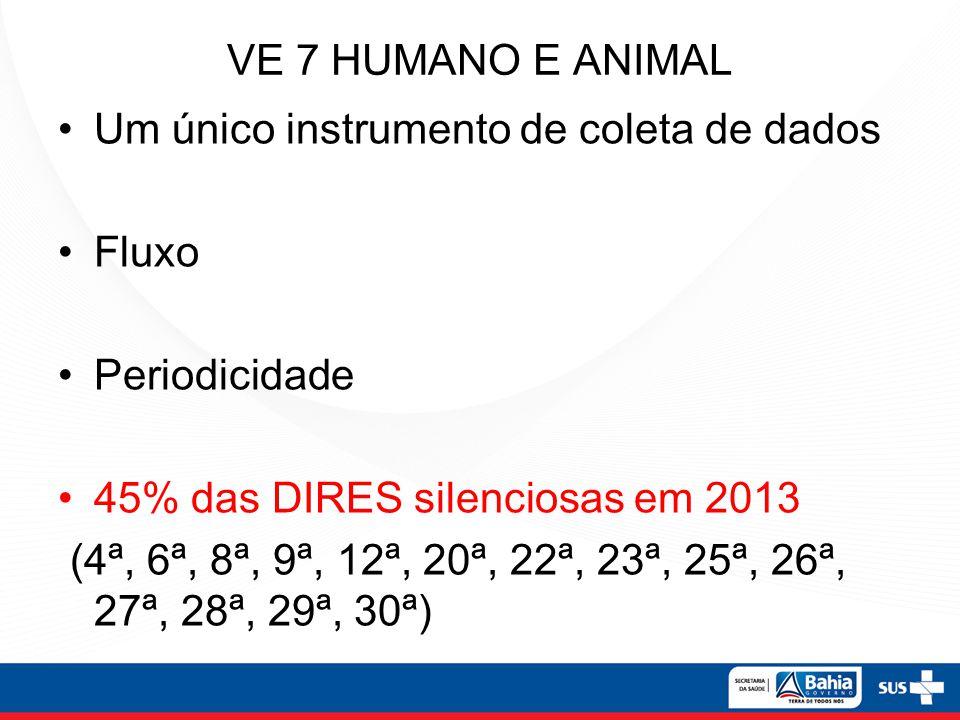 VE 7 HUMANO E ANIMAL Um único instrumento de coleta de dados. Fluxo. Periodicidade. 45% das DIRES silenciosas em 2013.