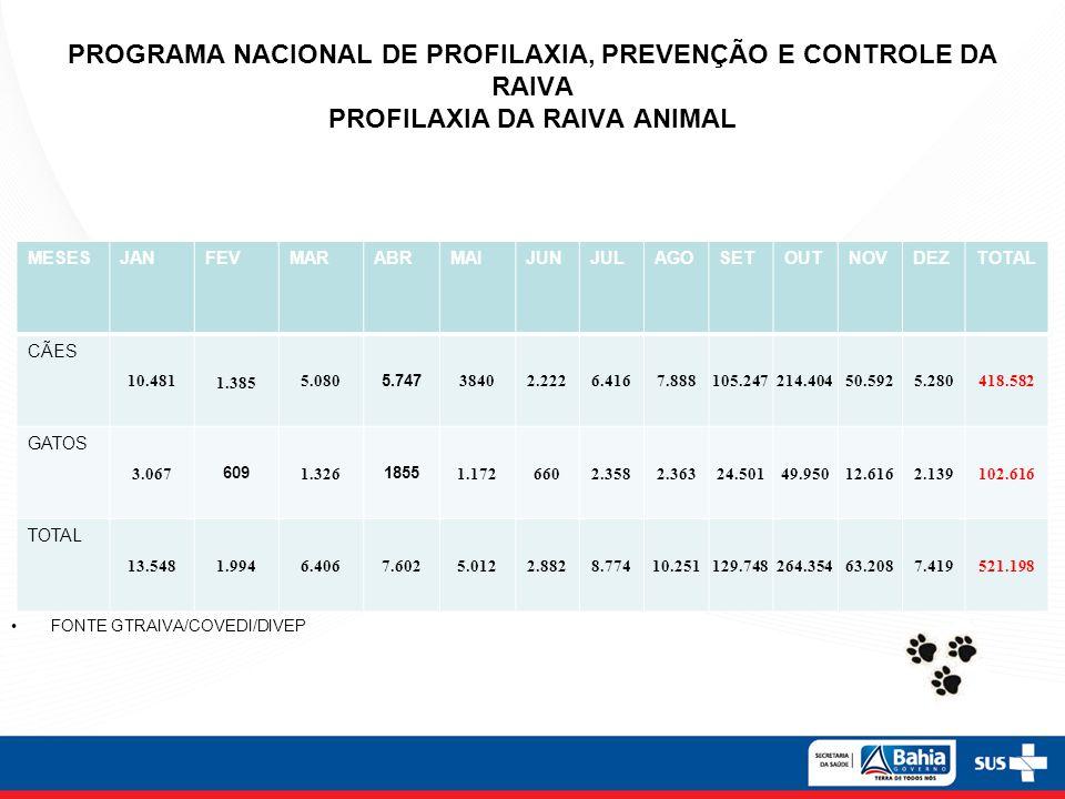 PROGRAMA NACIONAL DE PROFILAXIA, PREVENÇÃO E CONTROLE DA RAIVA PROFILAXIA DA RAIVA ANIMAL