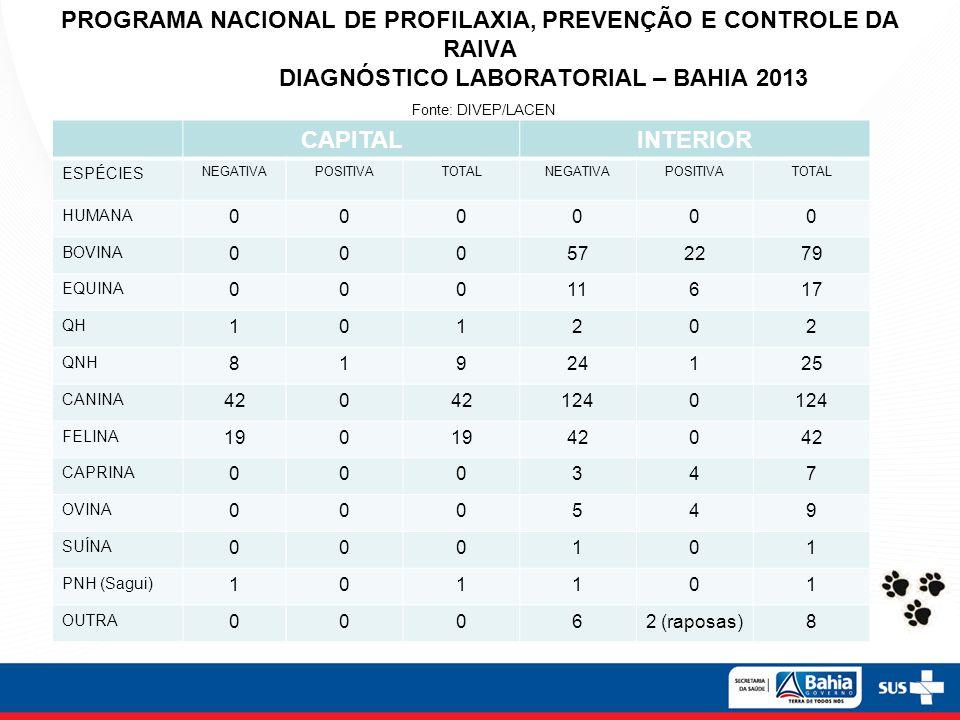 PROGRAMA NACIONAL DE PROFILAXIA, PREVENÇÃO E CONTROLE DA RAIVA DIAGNÓSTICO LABORATORIAL – BAHIA 2013 Fonte: DIVEP/LACEN