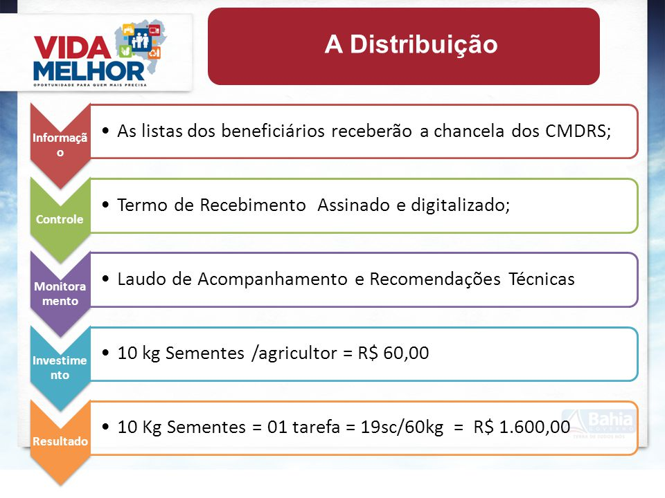 A Distribuição Informação Controle Monitoramento Investimento