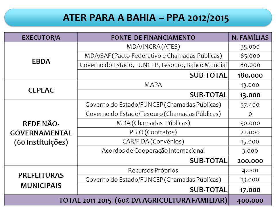 FONTE DE FINANCIAMENTO REDE NÃO-GOVERNAMENTAL PREFEITURAS MUNICIPAIS