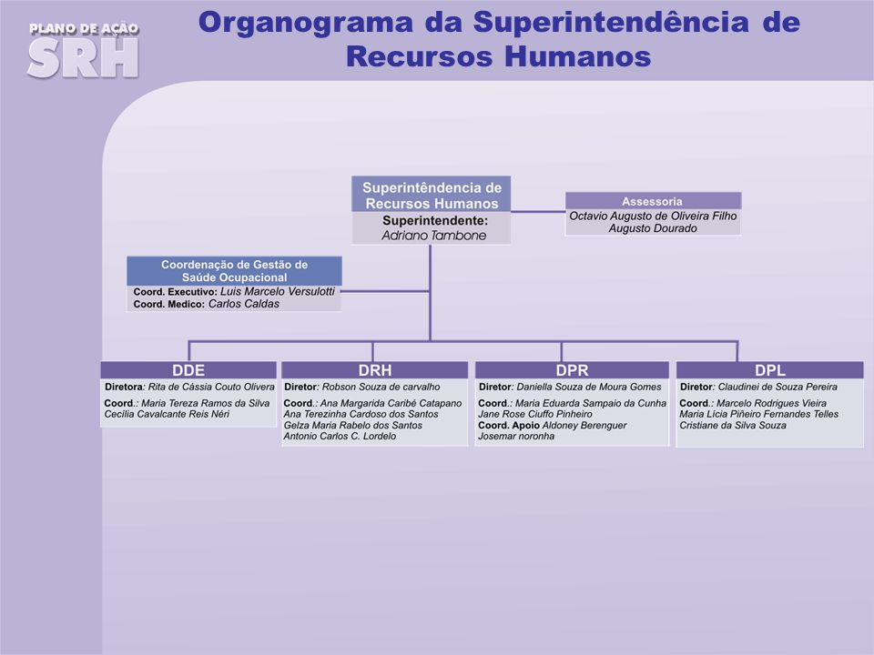 Organograma da Superintendência de Recursos Humanos