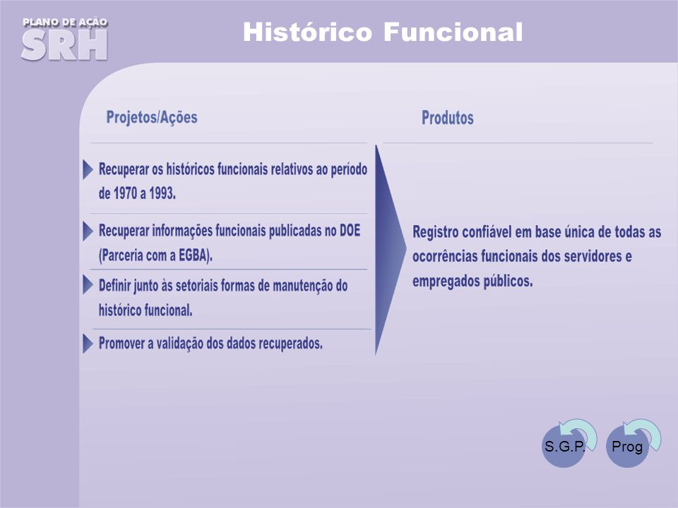 Histórico Funcional S.G.P. Prog
