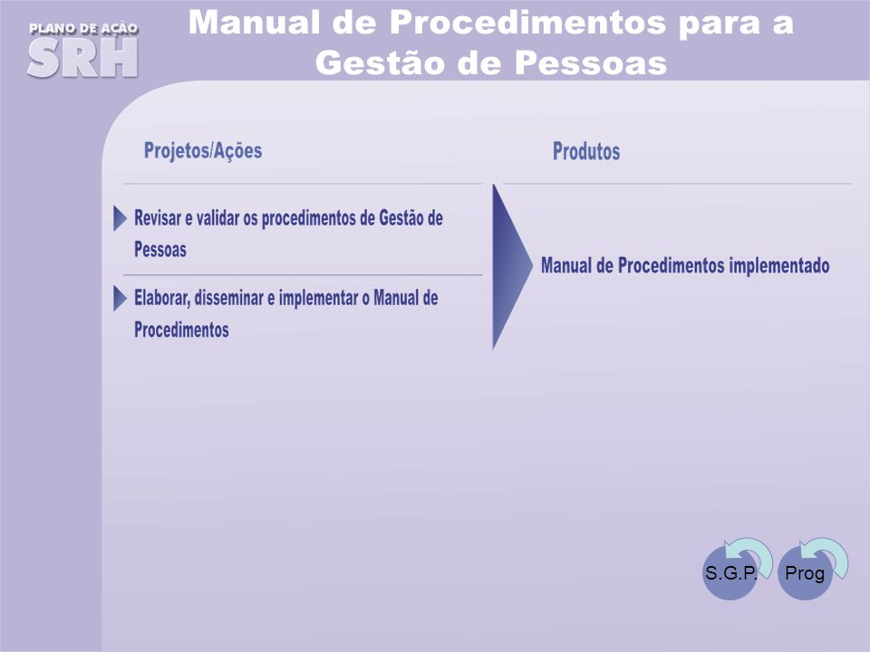 Manual de Procedimentos para a Gestão de Pessoas