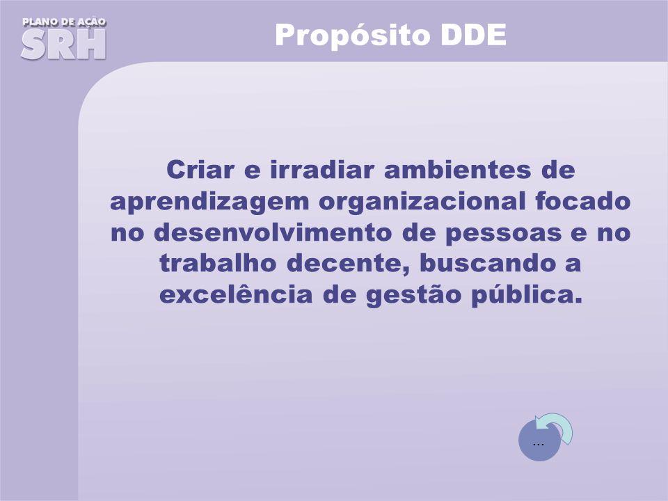 Propósito DDE